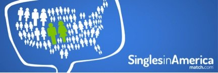 Cupid's Pulse Article: Match.com Studies Singles in America