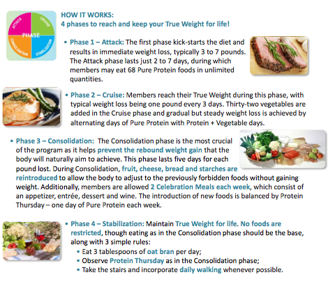 Cupid's Pulse Article: Find Your True Weight with the Incredible Dukan Diet