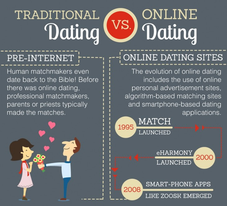 Online dating reply ratio