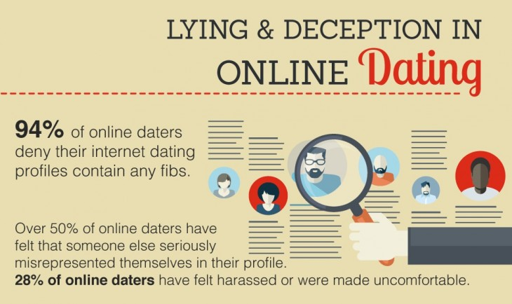 Online dating psychology today