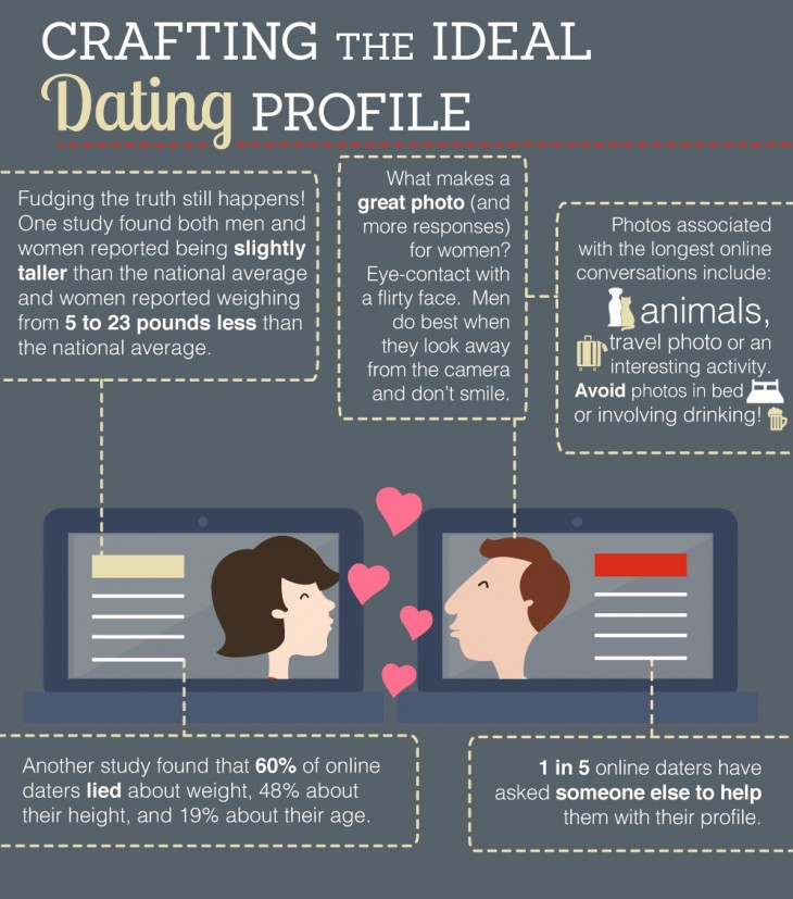 something Most popular dating profiles ready help