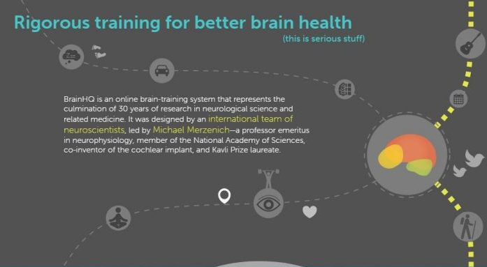Cupid's Pulse Article: Product Review: Exercise Your Brain Daily With A BrainHQ Subscription